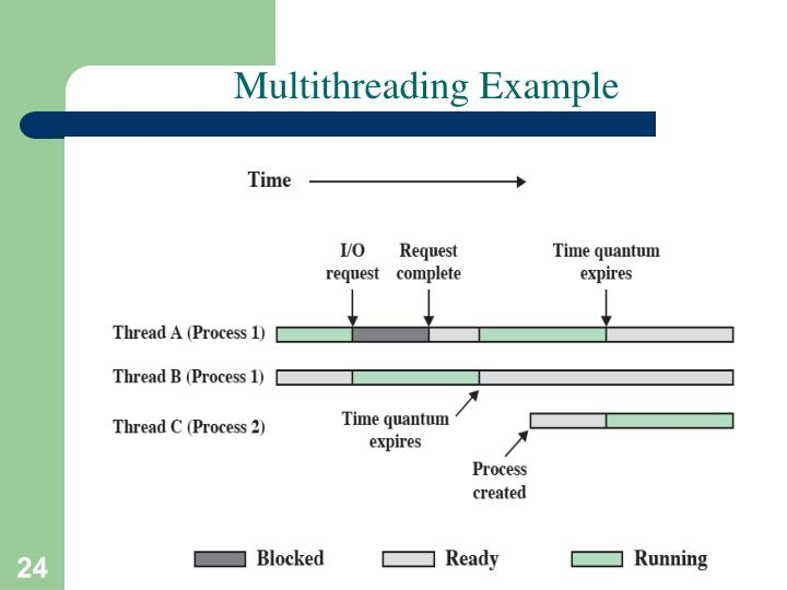 Multithreading Example