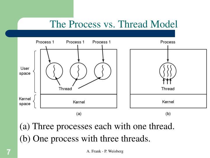 The Process vs. Thread Model