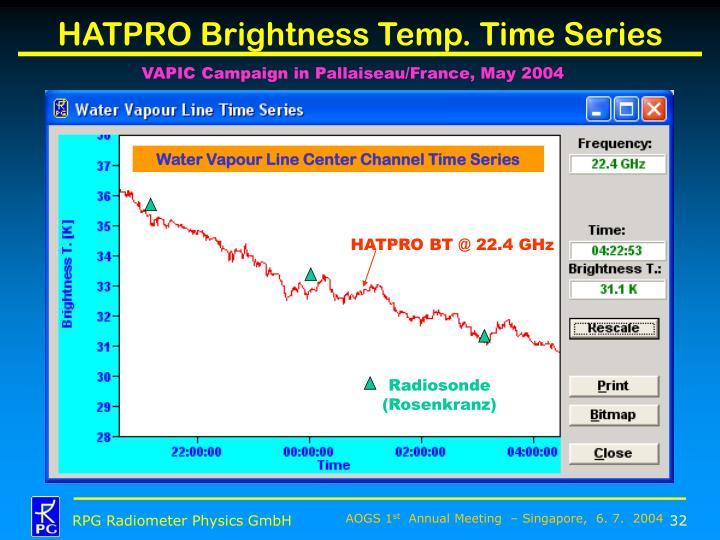 HATPRO Brightness Temp. Time Series
