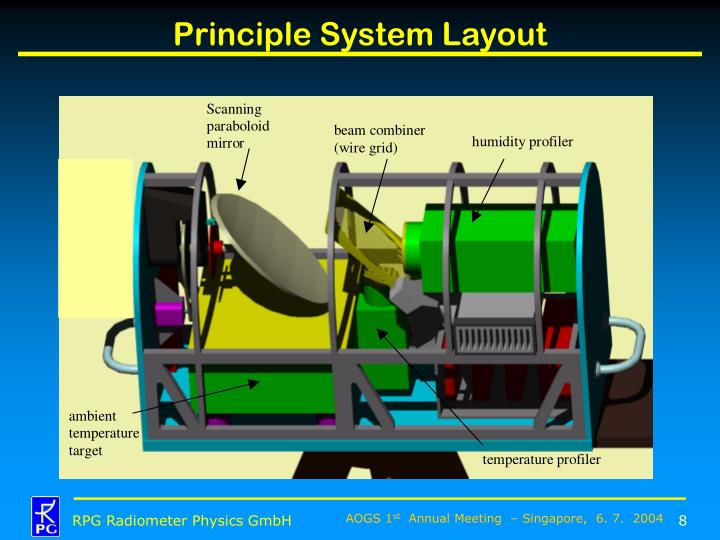 Principle System Layout