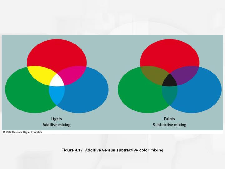 Figure 4.17  Additive versus subtractive color mixing