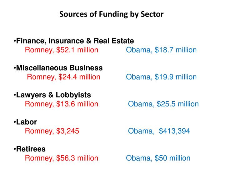 Sources of Funding by Sector