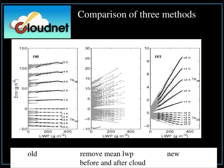 Comparison of three methods