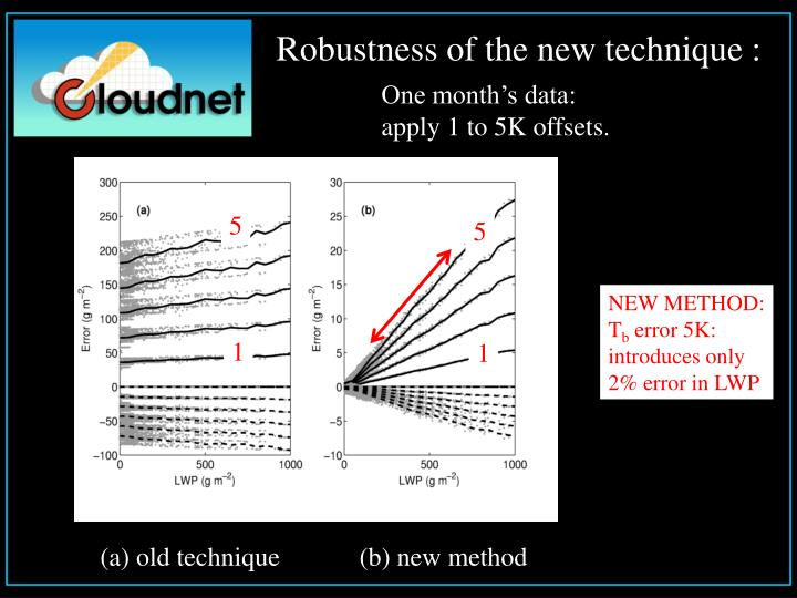 Robustness of the new technique :