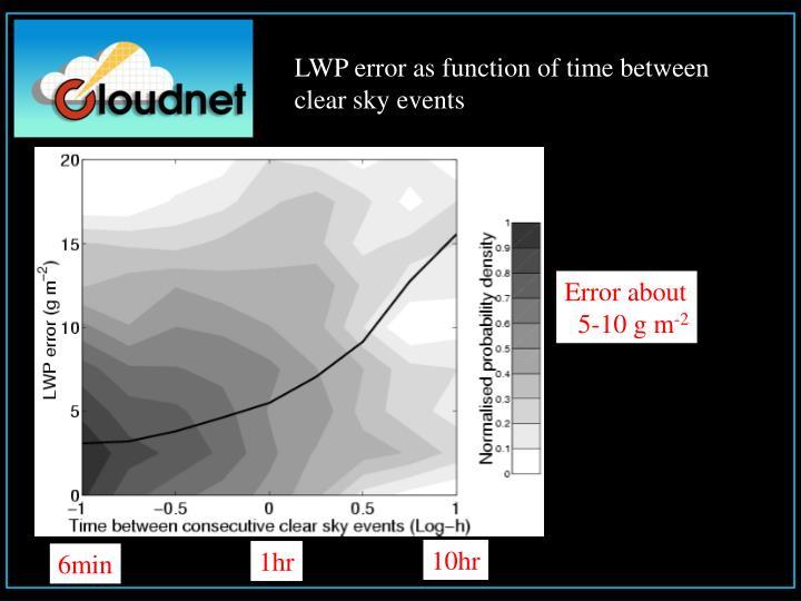LWP error as function of time between
