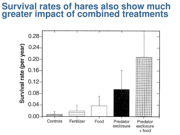 Survival rates of hares also show much greater impact of combined treatments