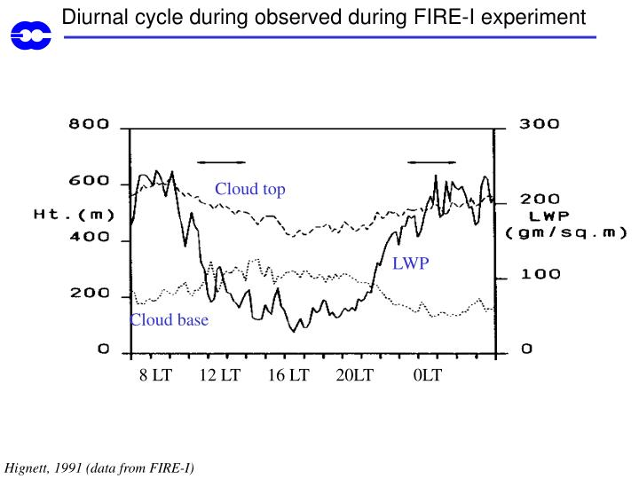 Diurnal cycle during observed during FIRE-I experiment