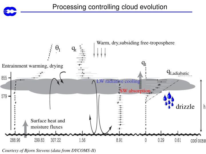 Processing controlling cloud evolution