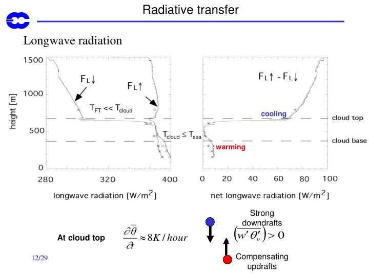 Radiative transfer