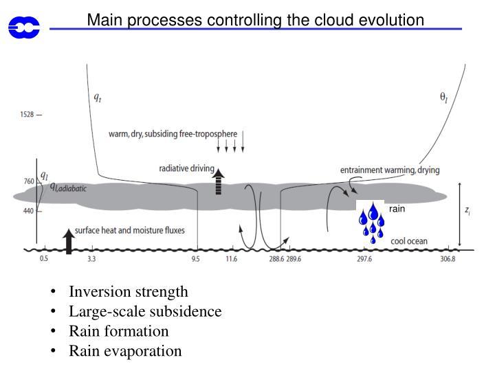 Main processes controlling the cloud evolution