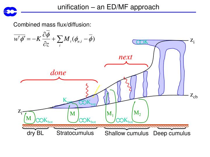 unification – an ED/MF approach
