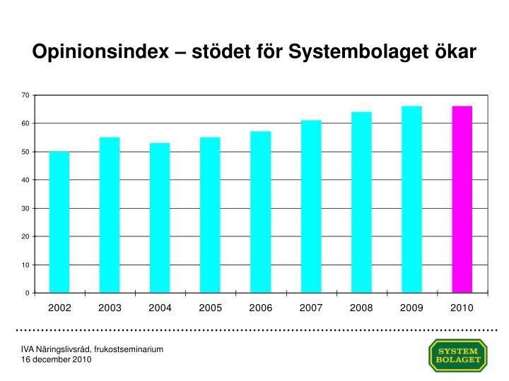 Opinionsindex – stödet för Systembolaget ökar