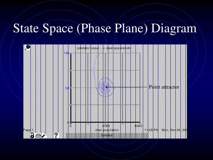 State Space (Phase Plane) Diagram