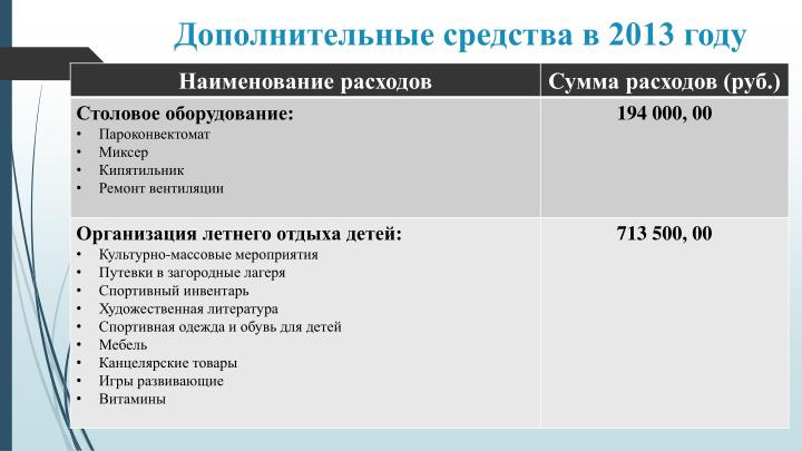 Дополнительные средства в 2013 году