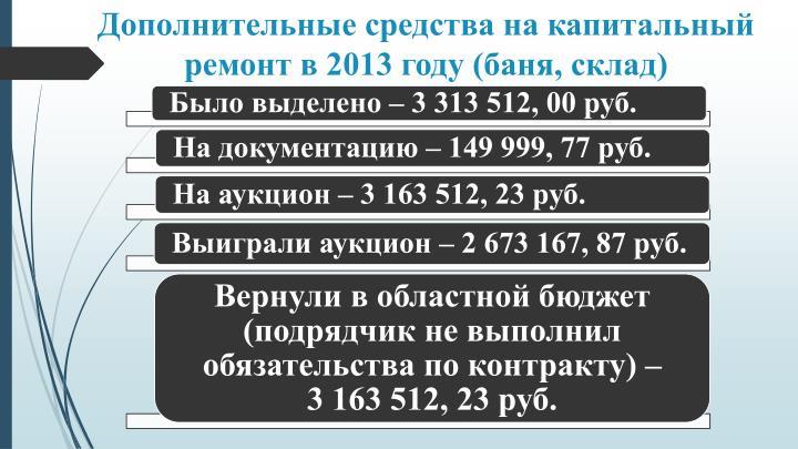Дополнительные средства на капитальный ремонт в 2013 году (баня, склад)