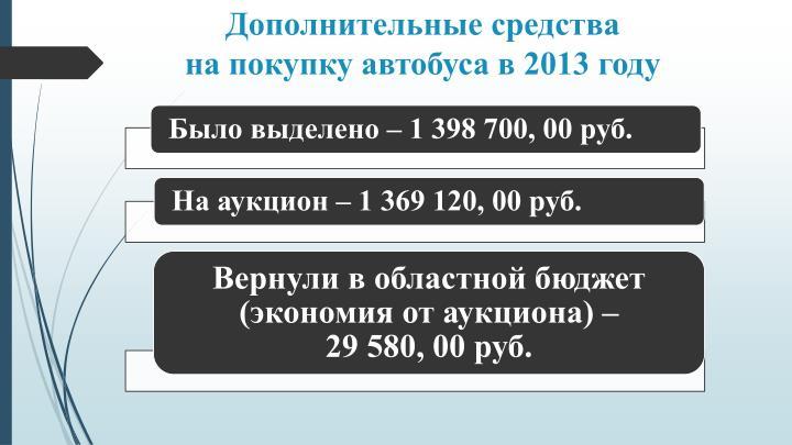 Дополнительные средства                              на покупку автобуса в 2013 году