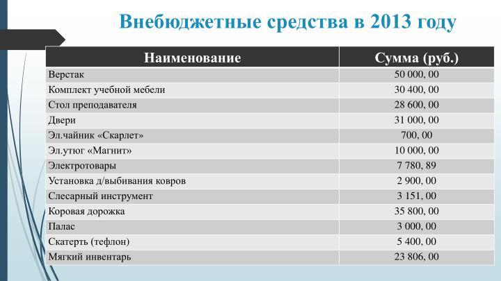 Внебюджетные средства в 2013 году