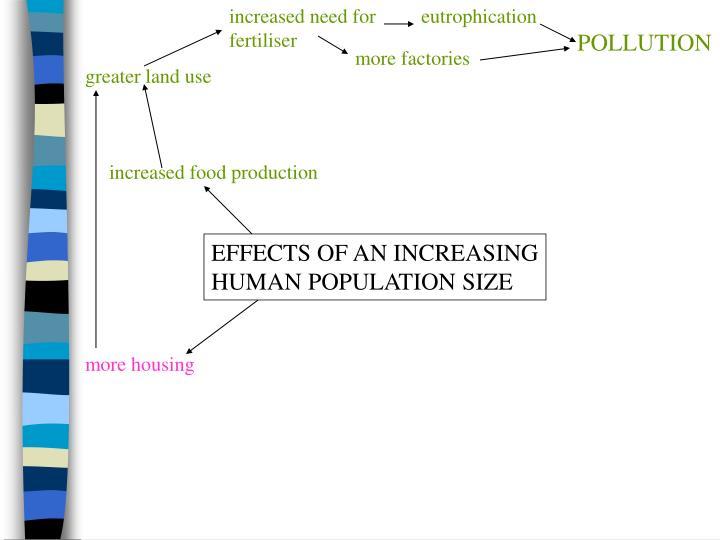 increased need for fertiliser