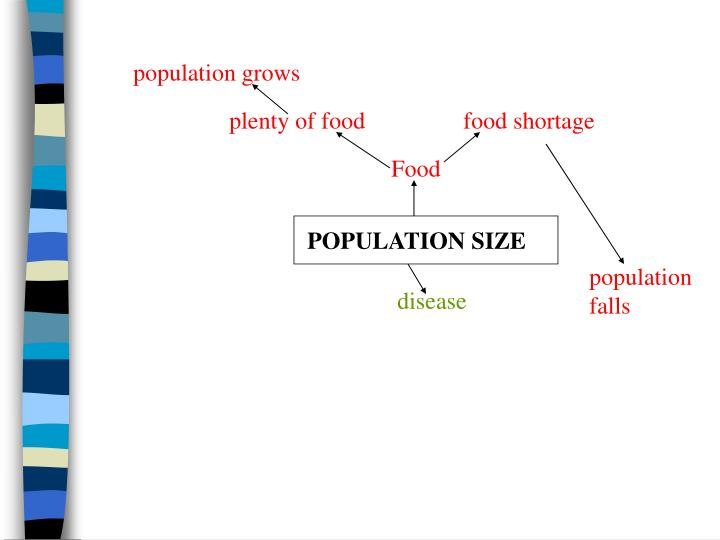 population grows