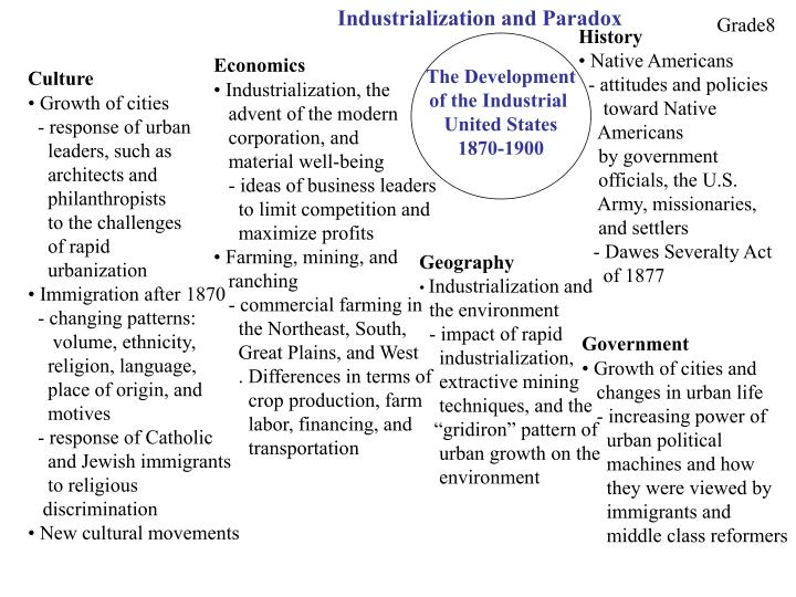 Industrialization and Paradox