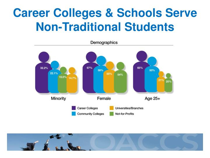Career Colleges & Schools Serve Non-Traditional Students