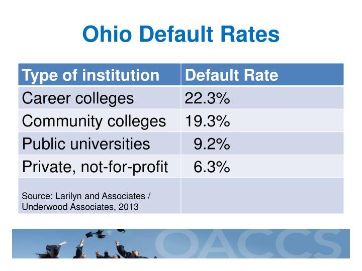 Ohio Default Rates
