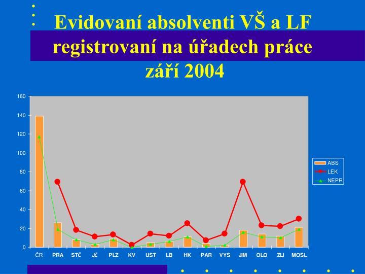 Evidovaní absolventi VŠ a LF registrovaní na úřadech práce