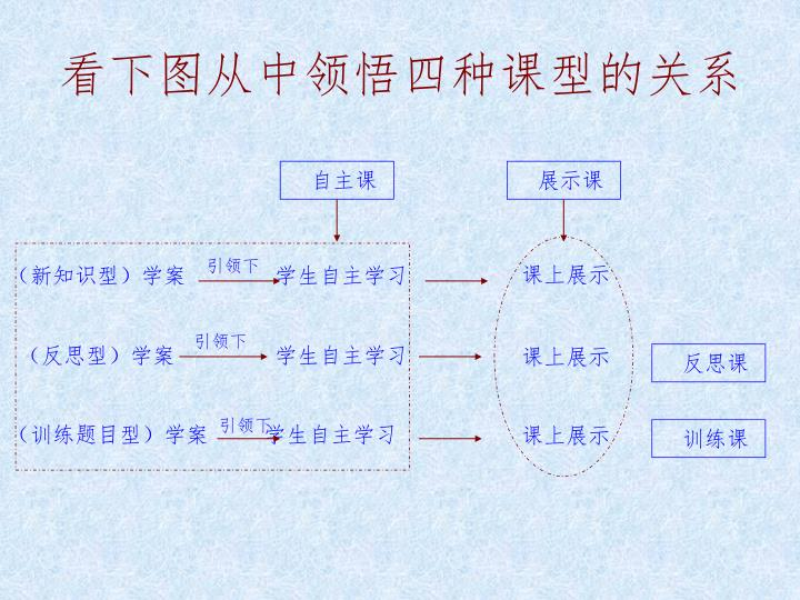 看下图从中领悟四种课型的关系