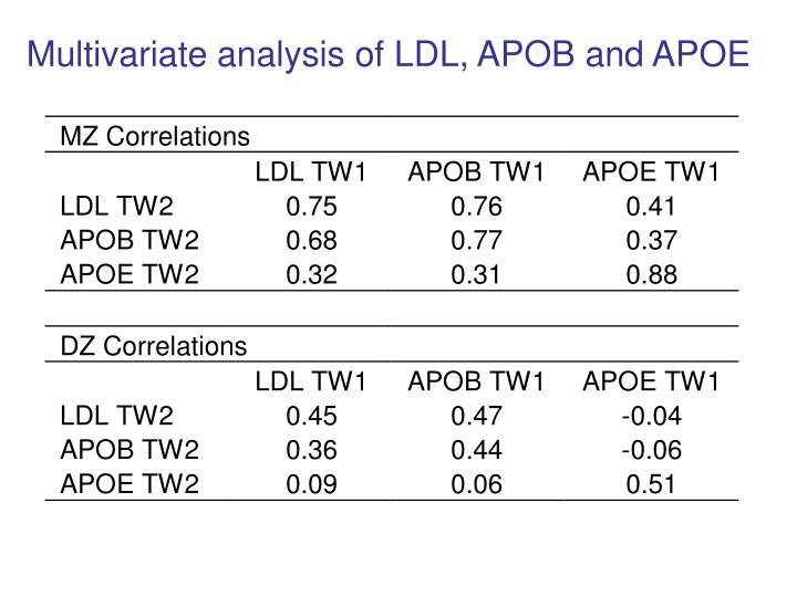 Multivariate analysis of LDL, APOB and APOE