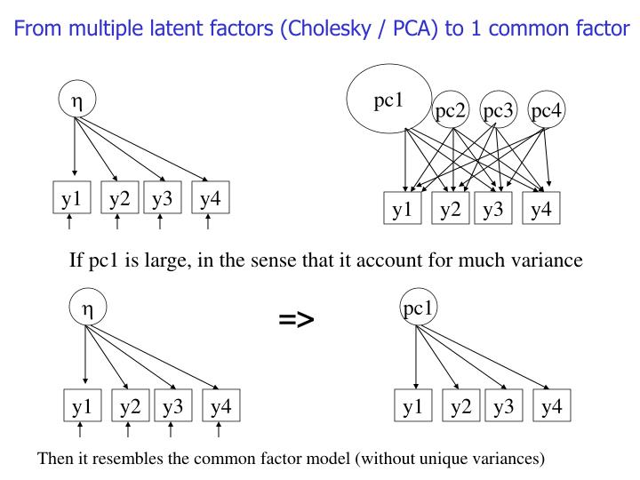 From multiple latent factors (Cholesky / PCA) to 1 common factor