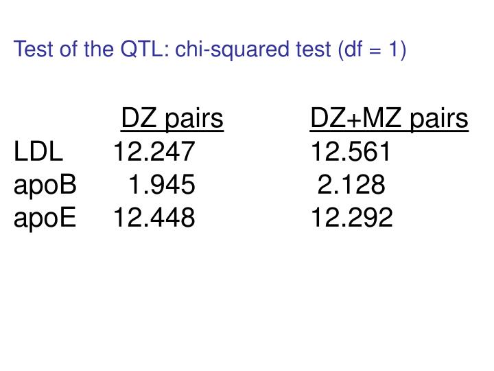 Test of the QTL: chi-squared test (df = 1)