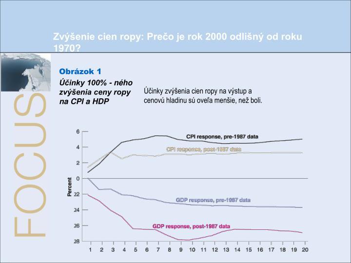Zvýšenie cien ropy: Prečo je rok 2000 odlišný od roku 1970?