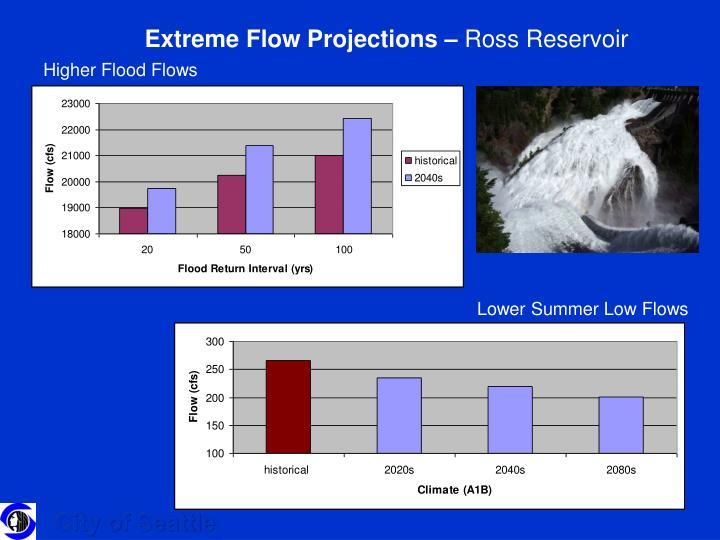 Higher Flood Flows