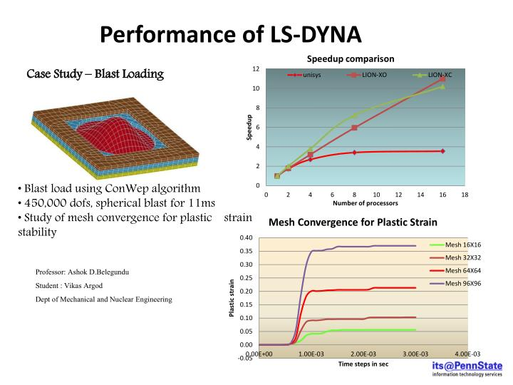 Performance of LS-DYNA