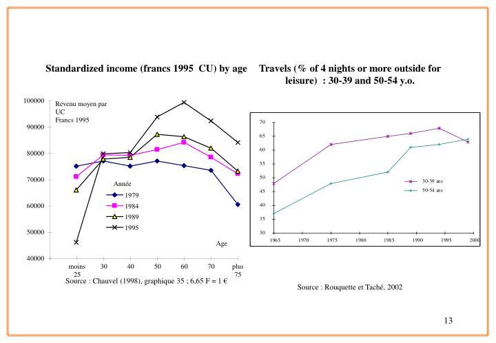 Standardized income (francs 1995  CU) by age