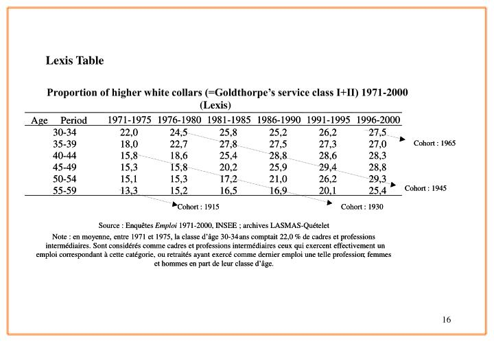 Proportion of higher white collars (=Goldthorpe's service class I+II) 1971-2000