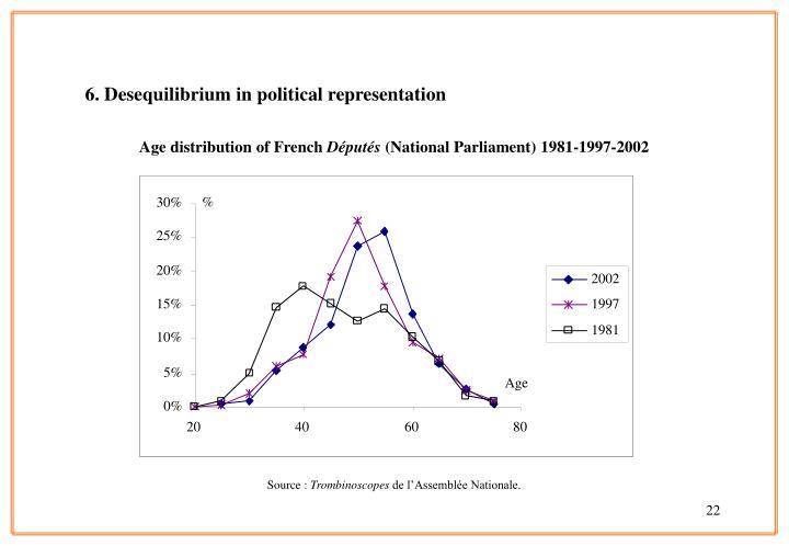 6. Desequilibrium in political representation