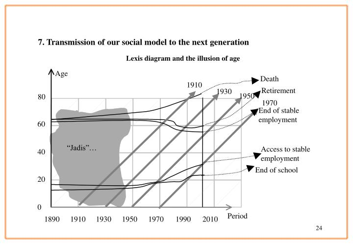 7. Transmission of our social model to the next generation