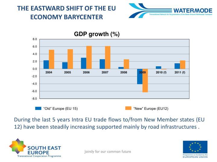 THE EASTWARD SHIFT OF THE EU ECONOMY BARYCENTER