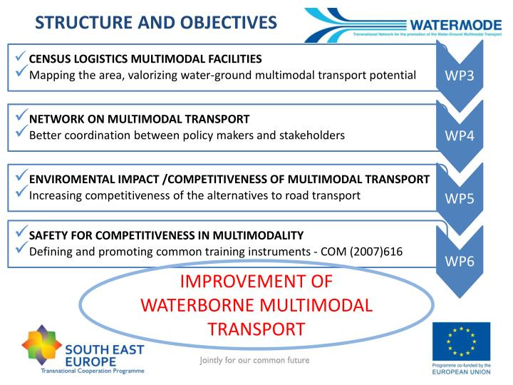 STRUCTURE AND OBJECTIVES