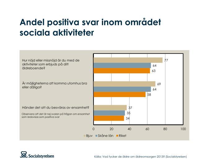 Andel positiva svar inom området sociala aktiviteter