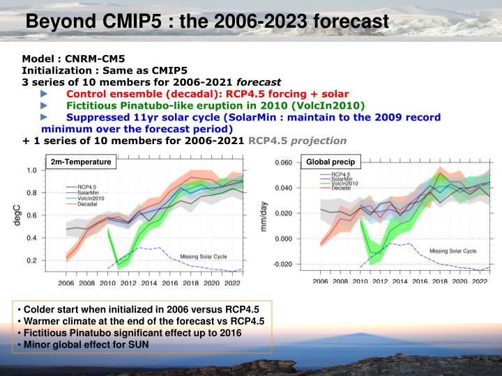 Beyond CMIP5 : the 2006-2023 forecast