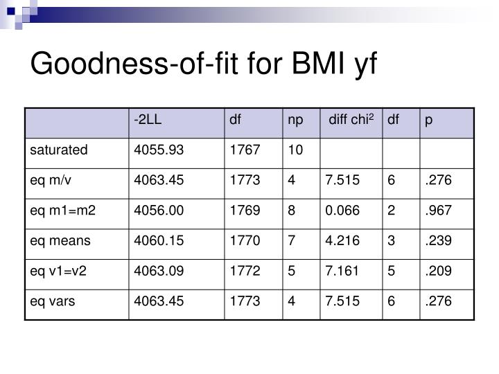 Goodness-of-fit for BMI yf