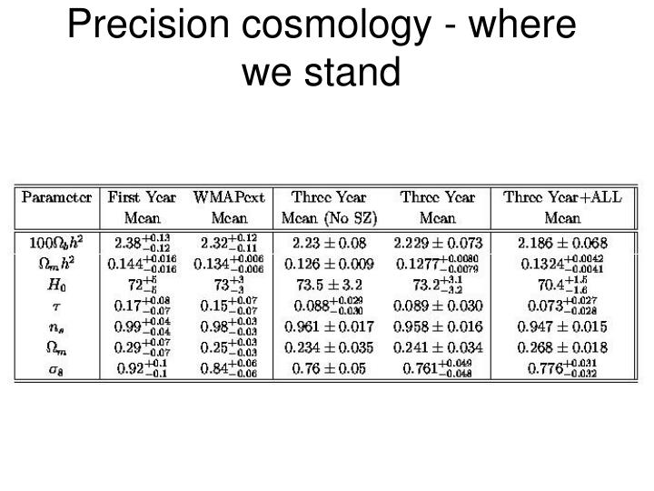 Precision cosmology - where we stand