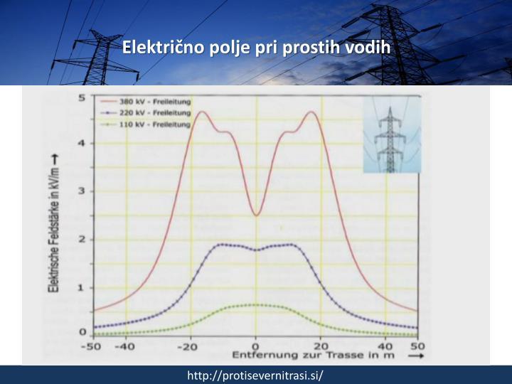Električno polje pri prostih vodih