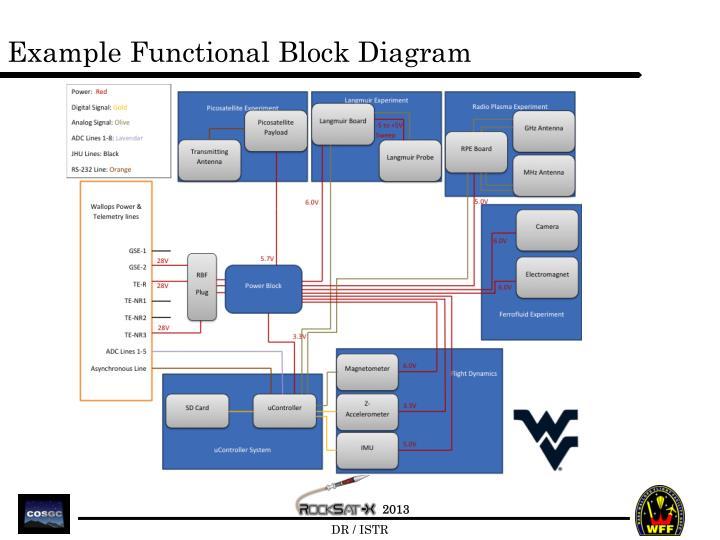 Example Functional Block Diagram