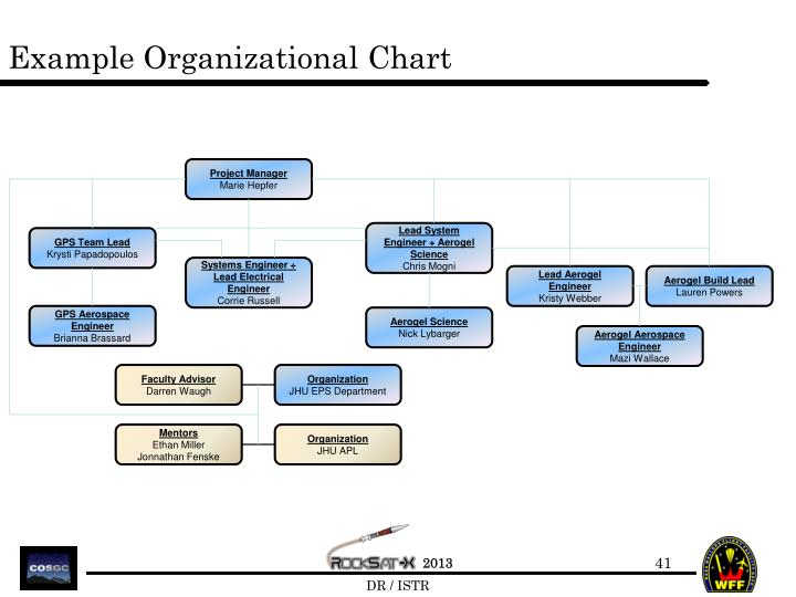 example of organizational chart The example below is a representation of an org chart, which impressed me greatly it was released to usher in a new era for a company that required creative, new action from all its employees it was released to usher in a new era for a company that required creative, new action from all its employees.