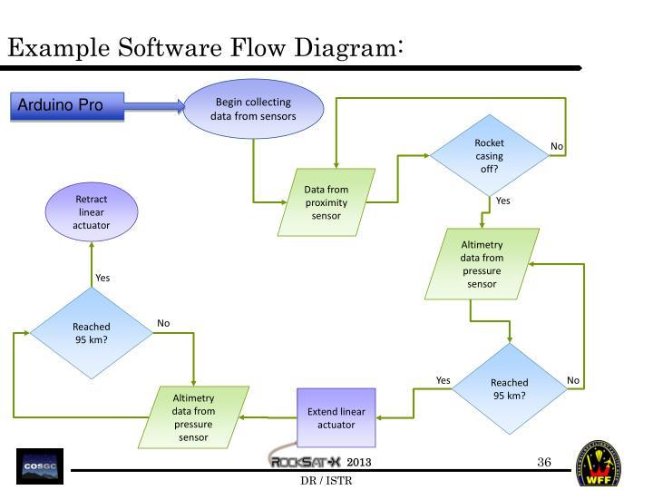 Example Software Flow Diagram: