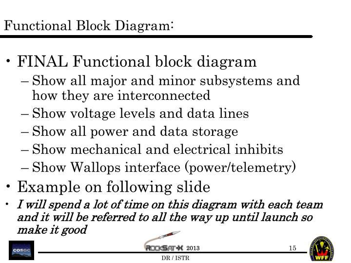 Functional Block Diagram: