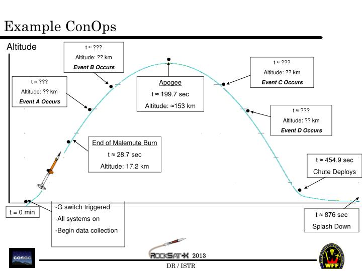 Example ConOps